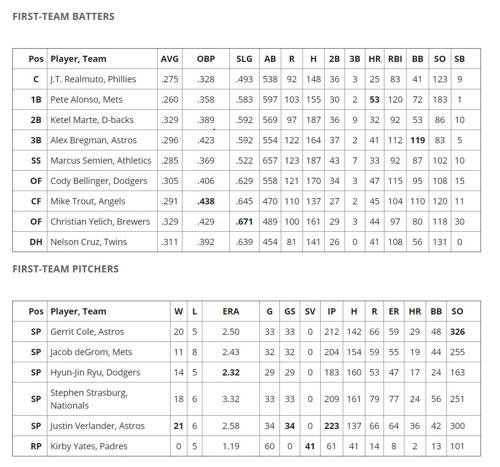 [사진]베이스볼아메리카 홈페이지 캡처, 베이스볼아메리카 선정 2019 MLB 올스타 첫 번째 팀