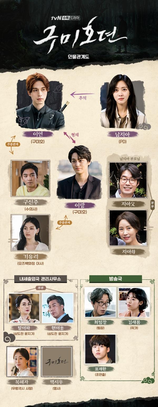 사진제공 = tvN '구미호뎐'
