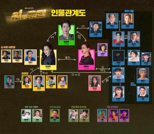 사진 제공= SBS '원 더 우먼' 공식홈페이지